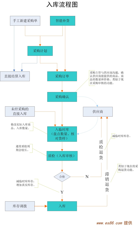 网店运营步骤之流程图